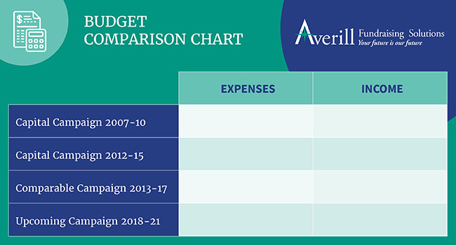 Know how to run a capital campaign by mapping out your ideal budget using a budget chart.