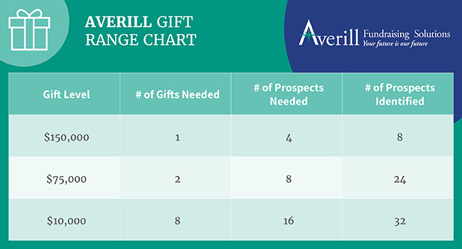 Consider this gift range chart example for an idea of how to structure your capital campaign plan.