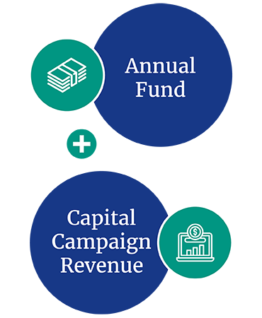 Use a comprehensive capital campaign goal model.