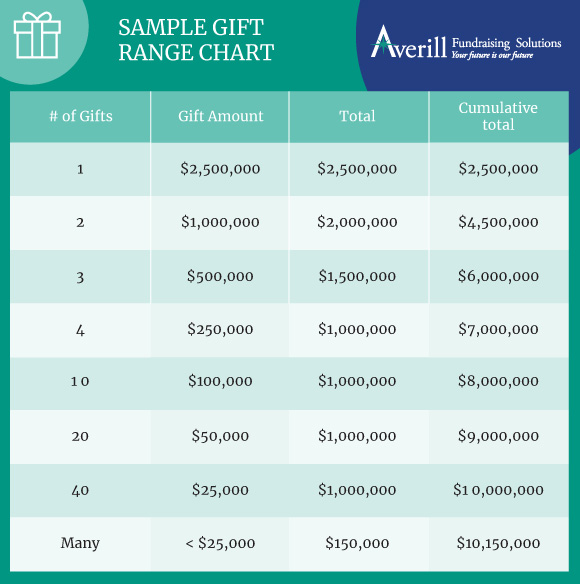 A gift range chart breaks down the overall fundraising goal of a capital campaign into actionable pieces.